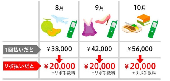【画像】リボ払いのお得さが一目で分かる画像がこちら!!!