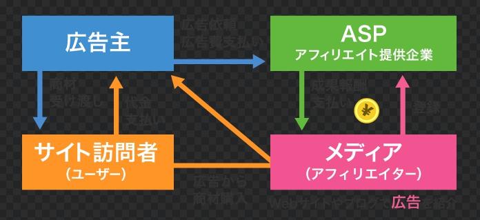 収入源はバイトで補なえ! 即金副業法 14:月収50万円コース ブログアフィリエイト